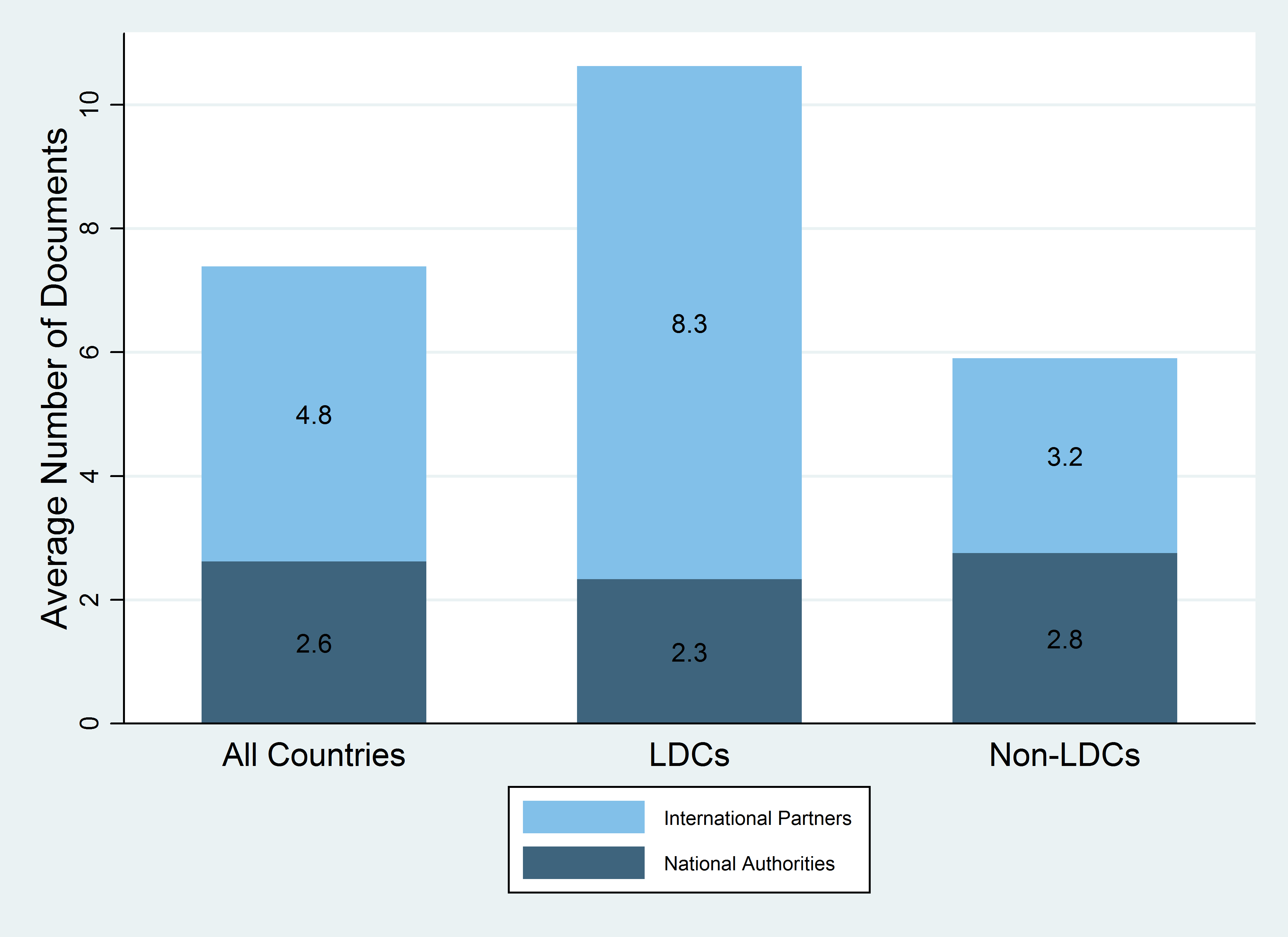 Figure 2 Number of Documents (LDCs Non-LDCs).png
